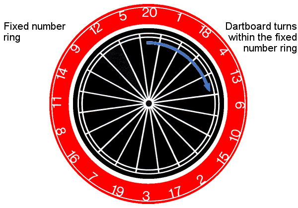 The Kent (Doubles) Dartboard
